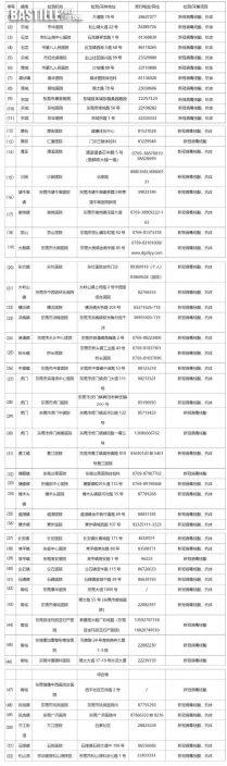 東莞新增1例無癥狀感染者,行程公佈