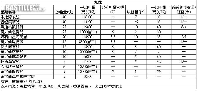【失守(確診)屋苑】將軍澳廣場兩房呎售1.71萬
