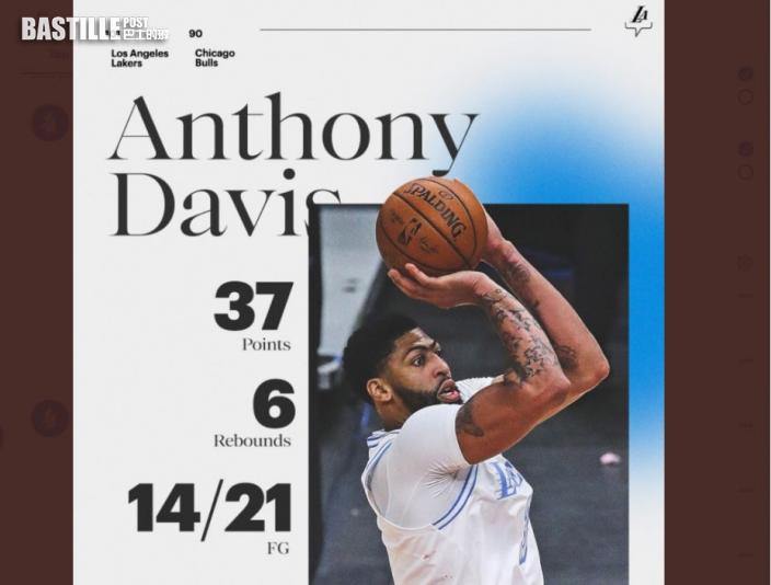 【NBA】一眉今季得分新高 湖人作客全勝