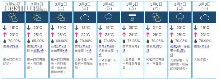 華南雲帶轉薄 本港明日天色明朗最低溫18度