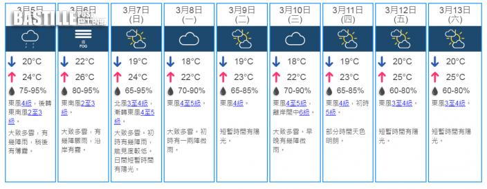 明驚蟄雨霧中「打小人」 春季到周末濕暖最高26度