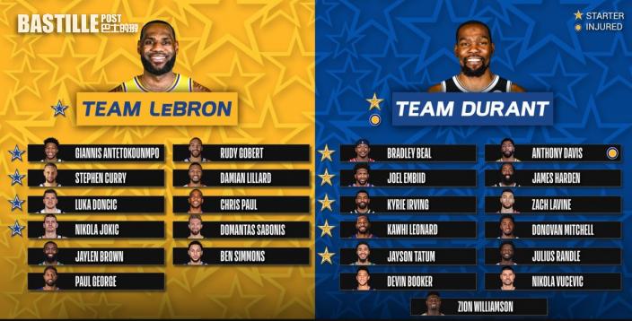 【NBA】占士杜倫明星賽揀蟀 爵士雙星成籮底橙