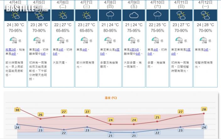 周一微雨大風最高26度 周四五多雲驟雨回落至21度