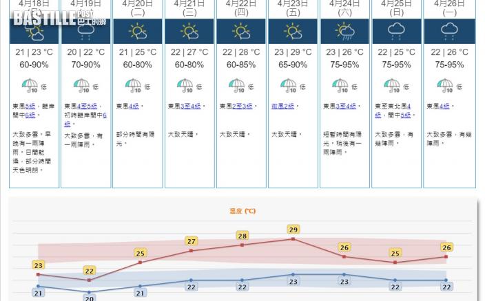 明乾燥大風周一跌至20度 周三起轉晴重上29度