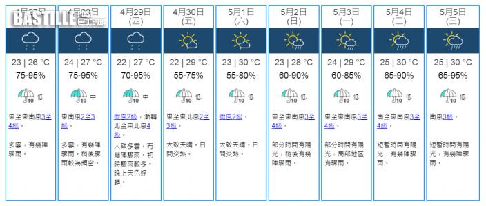 未來兩三日有雨周三驟雨頻密 周五六見陽光最高30度