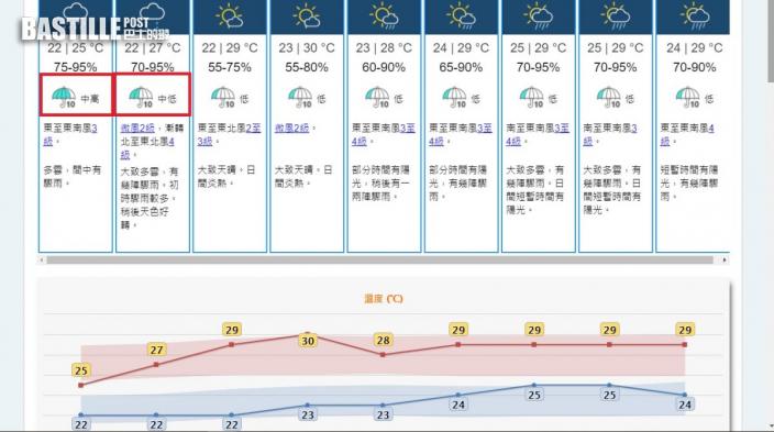 明「顯著降雨」機會首升至「中高」 天文台籲為較大雨準備