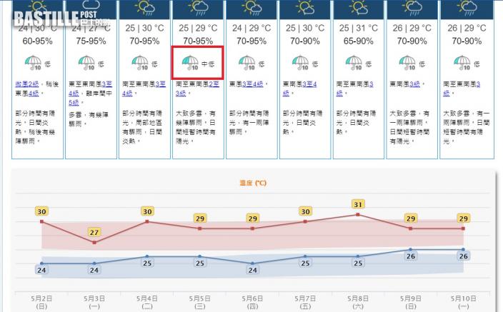 周一多雲有幾陣驟雨 周五六晴熱高見31度