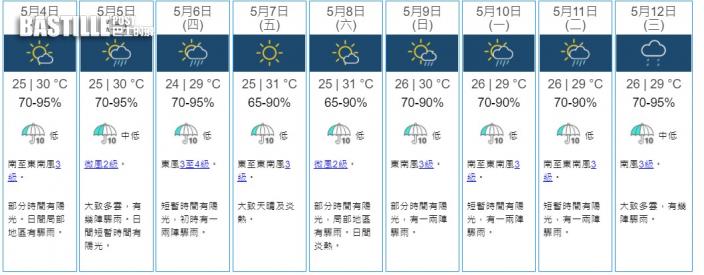 低壓槽致華南未來兩三日有不穩定天氣 周末大致天晴及炎熱