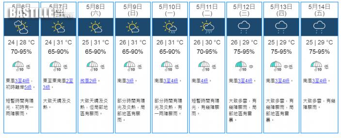 周五起一連4日炎熱時晴時雨 母親節高見31°C下周有雷雨