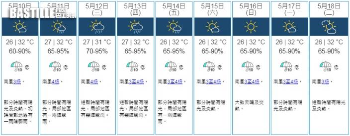 明起有驟雨 天氣持續炎熱最高氣溫達32度