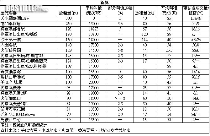 【失守(確診)屋苑】沙田第一城高層2房583萬售