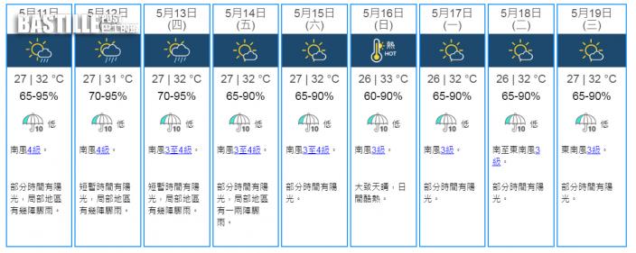 明起一連4日有陽光局部地區驟雨 持續炎熱高見32°C