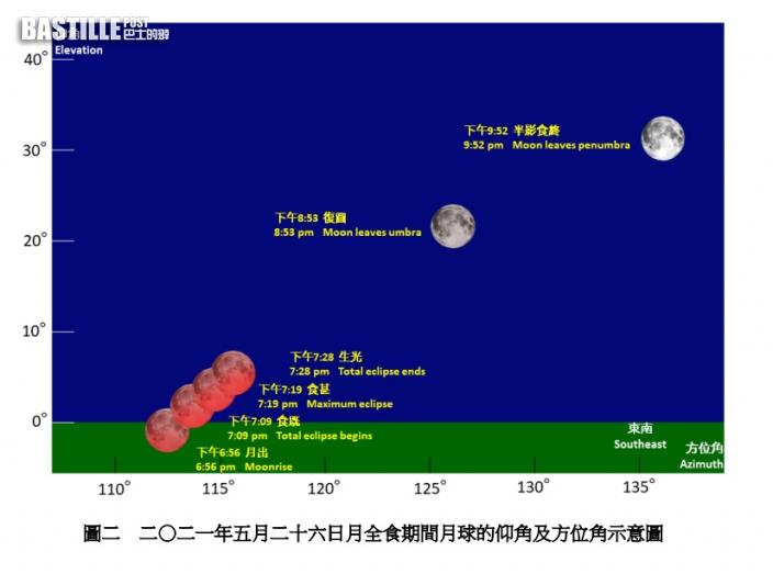 【超級血月】月全食逢今年最大滿月 本月26日一次看