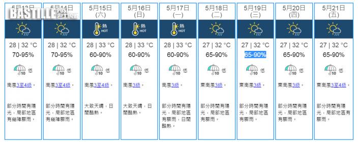 未來一兩日炎熱有驟雨 周末天晴酷熱高見33°C