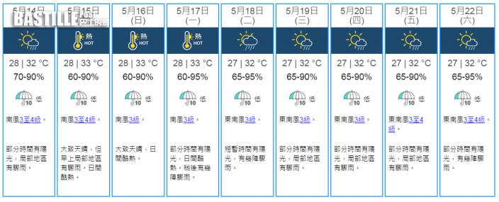 周六起一連3日酷熱高見33°C 下周三佛誕最高32°C有驟雨