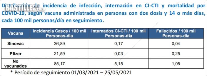 烏拉圭報告顯示 接種科興疫苗可減97%死亡病例