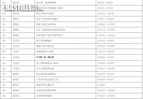 廣州公佈144個涉疫重點區域和場所名單