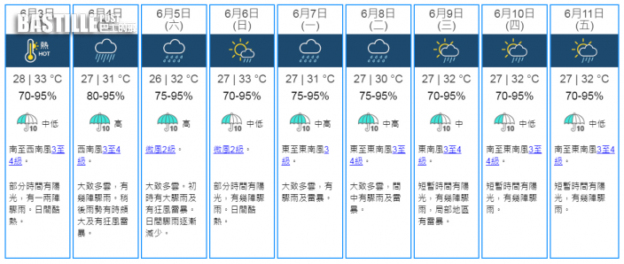 明日酷熱高見33度 周五「彩雲」闖入港800公里狂風雷暴