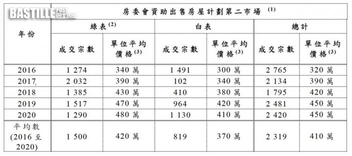 「白居二」成交價5年飊升4成 綠表單位去年平均售480萬
