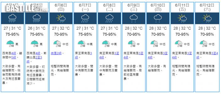 明後兩日大驟雨狂風雷暴 下周初持續落雨周五始見陽光