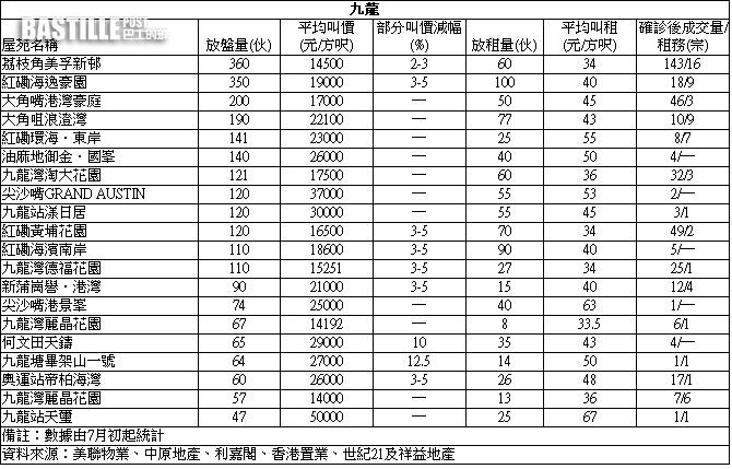 【失守(確診)屋苑】沙田第一城中層3房788萬沽
