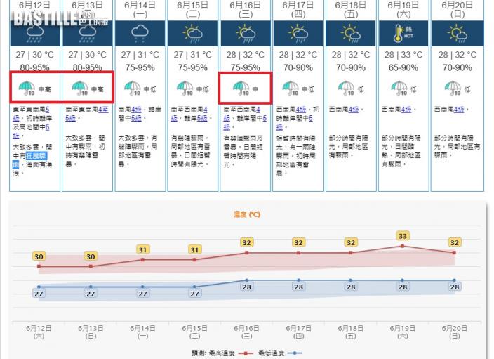 端午節驟雨雷暴 下周六陽光酷熱33度