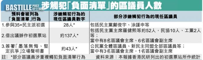 【獨家】區議員七月宣誓 料逾170人被DQ