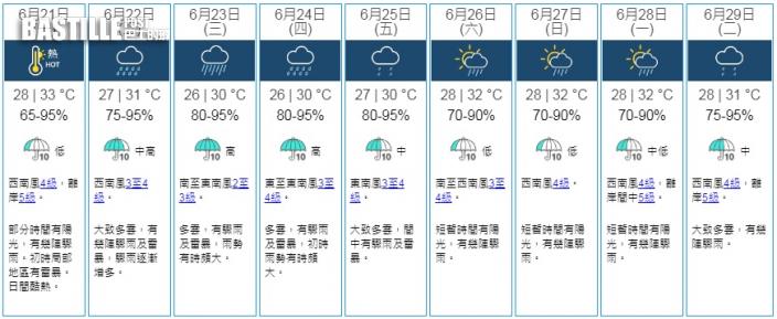 夏至天氣酷熱 星期二驟雨增多