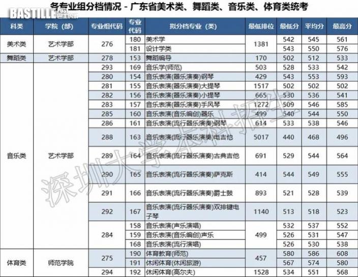 深圳大學2021年廣東省招生專業情況公佈:穩中有升