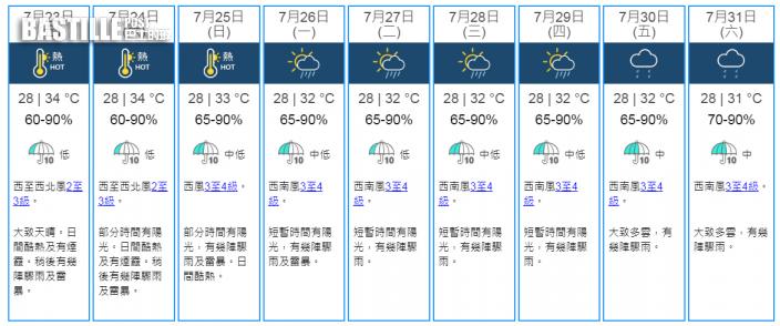 明起一連3日酷熱有煙霞高見34°C 下周初驟晴驟雨