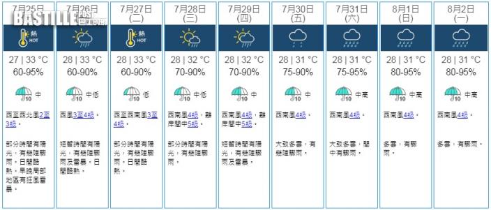 天氣持續酷熱最高氣溫達33度 下周中後期驟雨增多