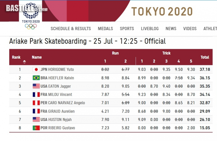 【東京奧運】東道主得手 堀米雄斗勇奪男子滑板街式賽金牌