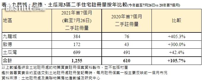 美聯:屯馬綫通車「滿月」沿綫二手宗數首7個月按年升逾1倍