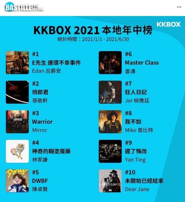 KKBOX年中榜MIRROR霸一半   呂爵安《E先生》勇奪榜首