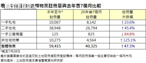 港置:本年至今整體物業錄59415宗註冊
