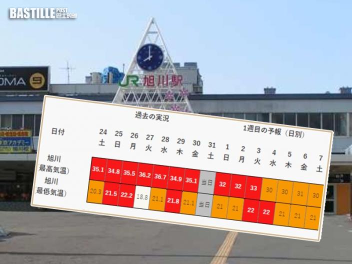 雙層高壓籠罩 北海道旭川破133年紀錄連續19日氣溫逾30度