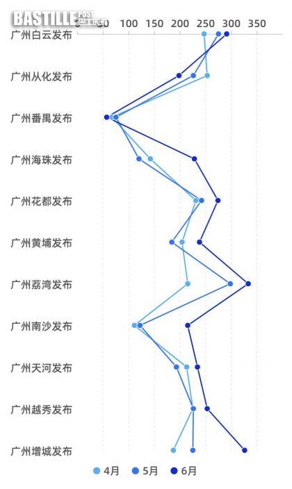 政務新媒體疫情發佈上心!荔灣連升8名區榜奪冠