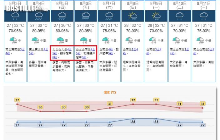 低壓區漸增強接近珠江口 天文台今晚至明早考慮掛1號風球