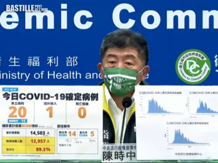 台灣新增20宗本土確診新北佔14宗 沒有死亡個案