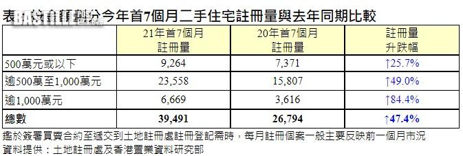 港置:首7月1000萬以上物業註冊量較同期增84.4%