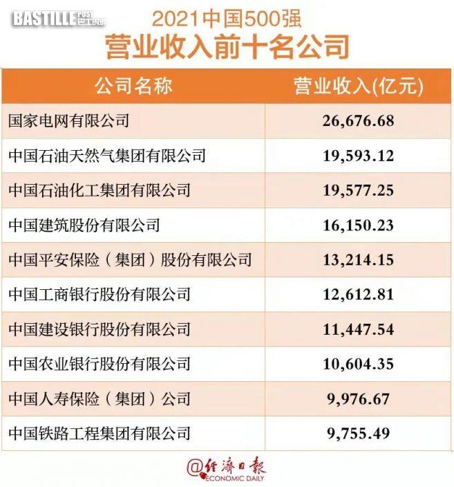 最新!中國企業500強榜單揭曉!