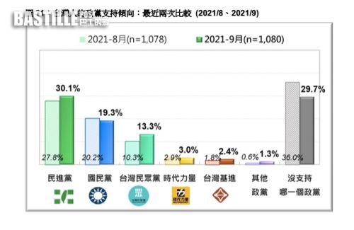 游盈隆:國民黨支持者老化 民眾黨南部超車