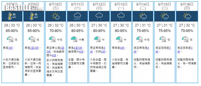 未來一兩日酷熱高達33°C 周末間中狂風驟雨及雷暴