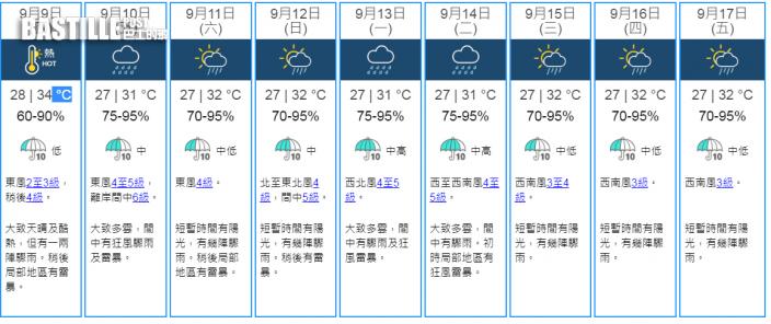 明日酷熱高見34°C 周五狂風雷暴周末有驟雨