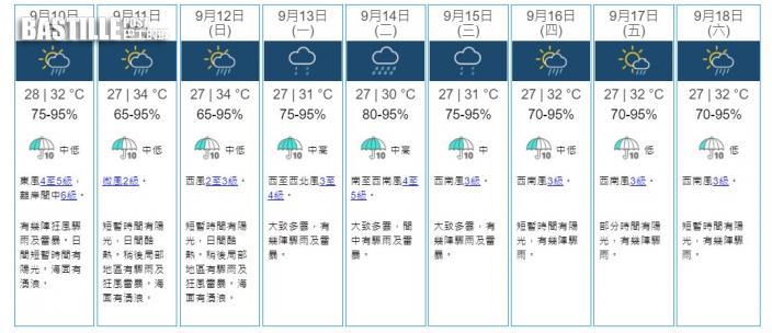 明日迎狂風驟雨及雷暴 周末酷熱