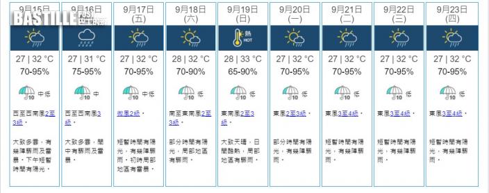 本周天氣仍然不穩 料周末天色好轉