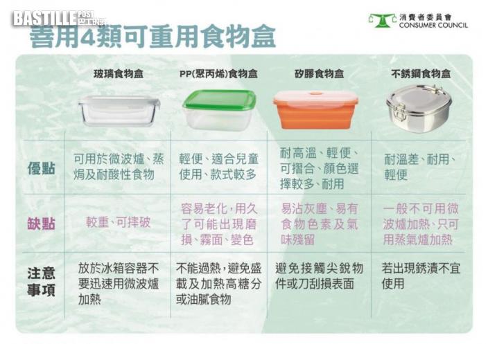 消委會|善用4類可重用食物盒 助源頭減塑
