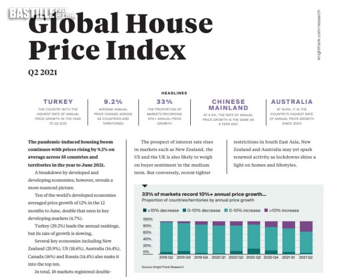 萊坊:全球樓價按年升9% 同期香港升2.6%