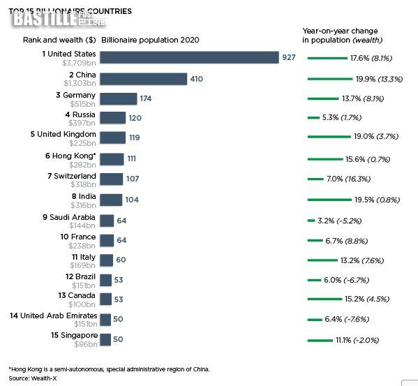 111名本港富豪去年逾10億美元身家 僅次紐約排全球第二