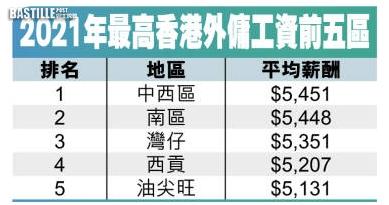外傭平均月薪5144元 中西區人工最高